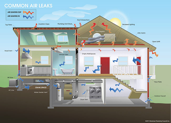 Air Sealing Attic Air Leaks How To Find And Seal Them